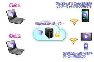 filemakerサーバーと拠点間は暗号化通信、iOS端末はカメラと連動でバーコード読み取りシステム構成図